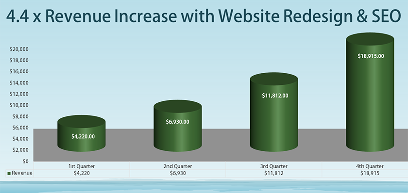 4.4 Times Revenue Increase from Website Redesign and SEO