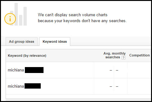 SEO Bad Keyword Choices